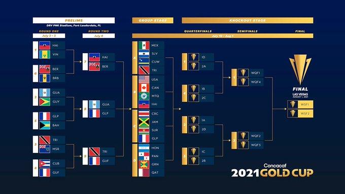 USMNT – Does Gold Cup 2021 Matter?